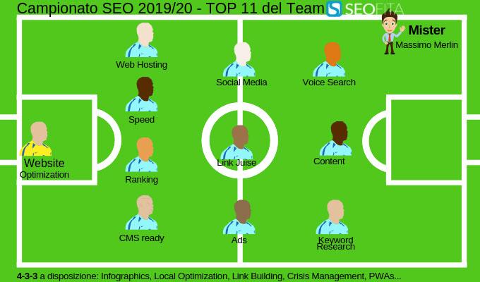 Squadra SEO la Top 11 di Seofita