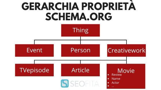 Gerarchia Proprietà Schema.org