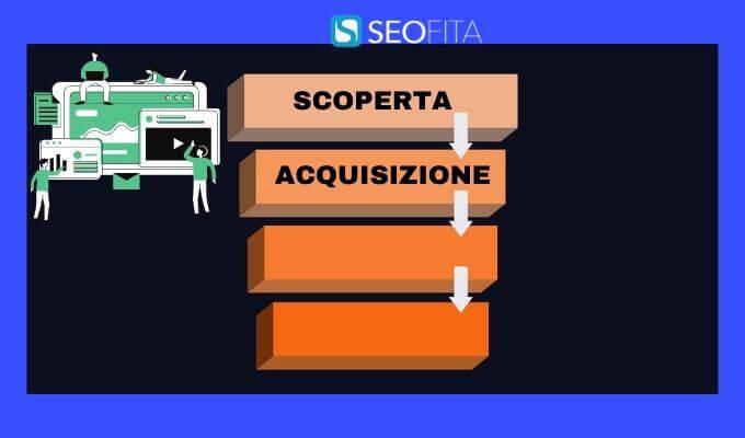 Acquisizione - Seconda fase del processo decisionale